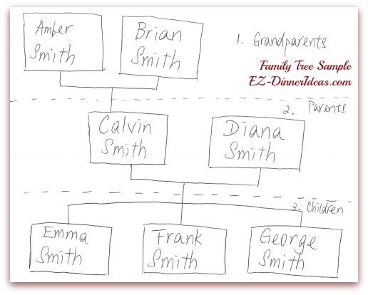 Family Reunion Activities - Family Tree sample
