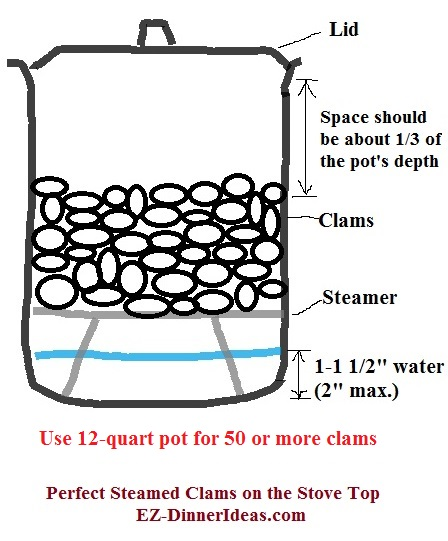 Using the right size of pot and everything in right ratio definitely helps to make perfectly steamed clams.  Here is one for using a 12-quart pot for steaming 50 or more clams
